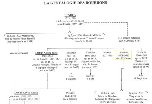 Arbre généalogique de Gaston d'Orléans
