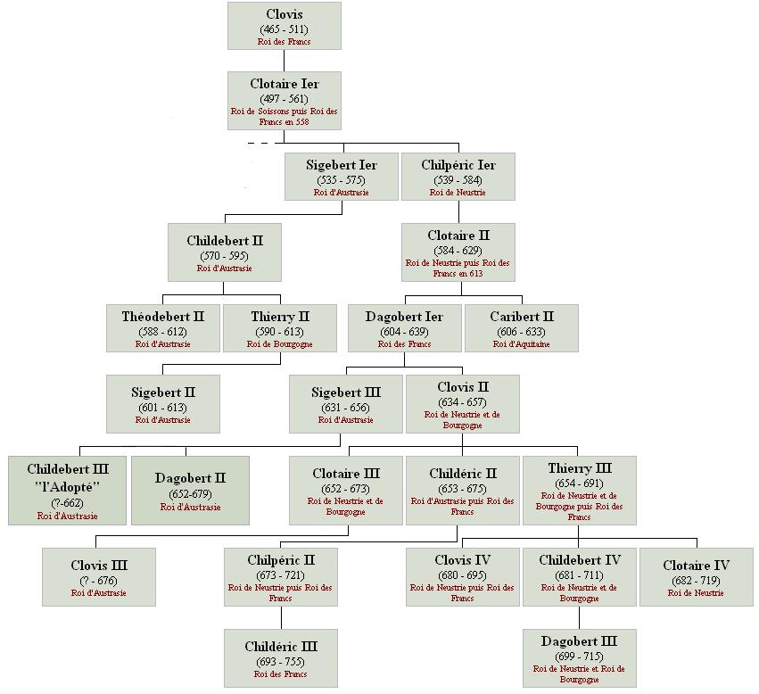 Arbre généalogique des rois francs au VIIème siècle