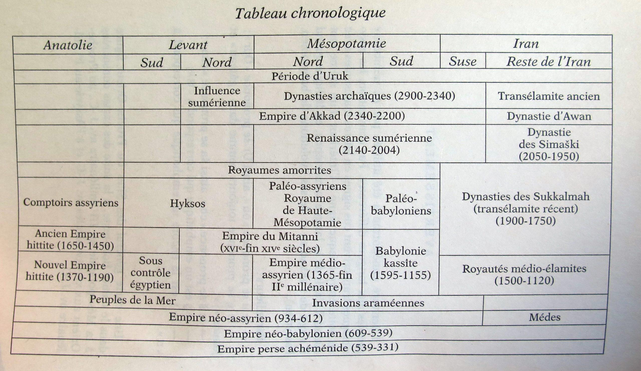 Chronologie de la Mésopotamie dans Histoire de la Mésopotami de Véronique Grandpierre