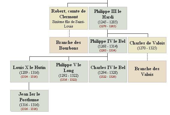 Les derniers rois de la dynastie des Capétiens
